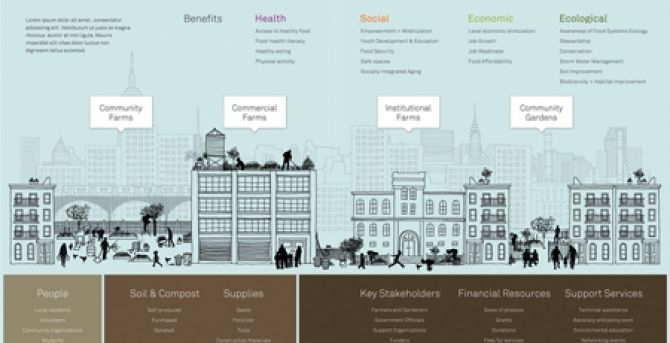 Metrics Framework for Urban Agriculture