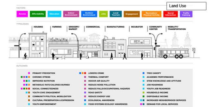 Health and Neighborhood Design