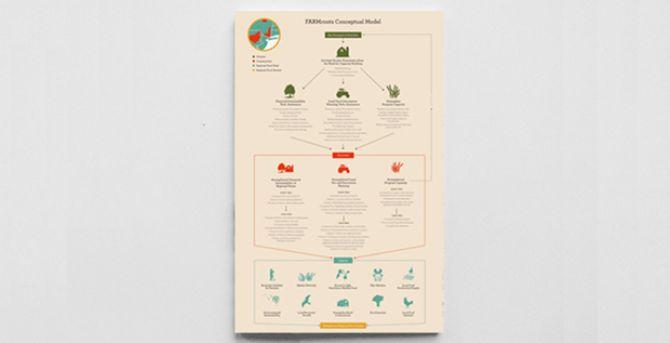 A Conceptual Model for FARMroots